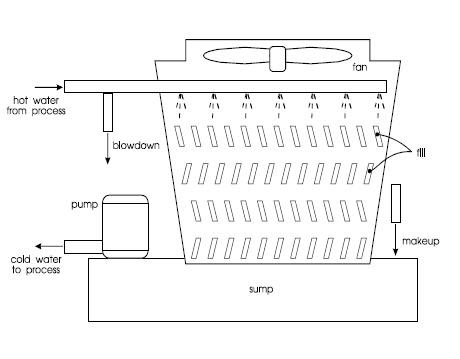 cooling tower label cooling tower syscad documentation cooling label tower