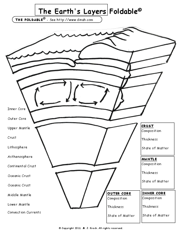 earth layers coloring 2nd grade coloring pages printables educationcom coloring layers earth